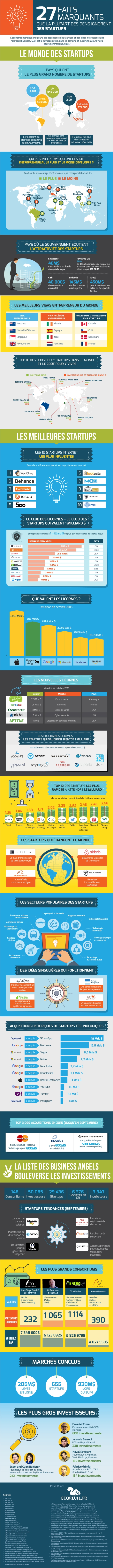 infographie start up
